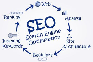 Seo  in assam-dispur