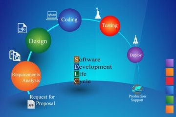 Software Development in purnea